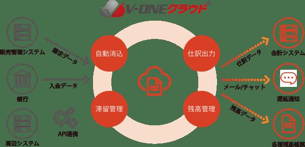 v-one-cloud-img01